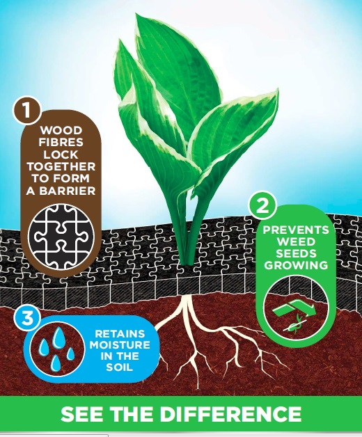 Image showing the benefits of Gro-Sure Smart Ground Cover.