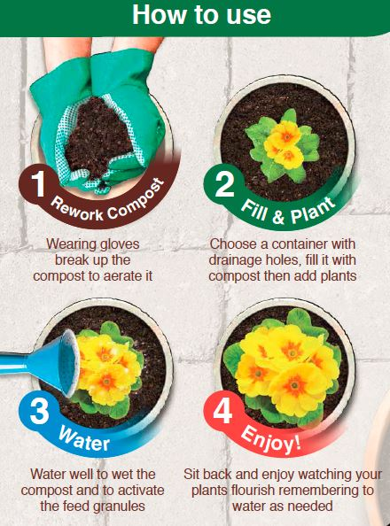 A graphic showing how to use Gro-Sure Easy Containers Compost.