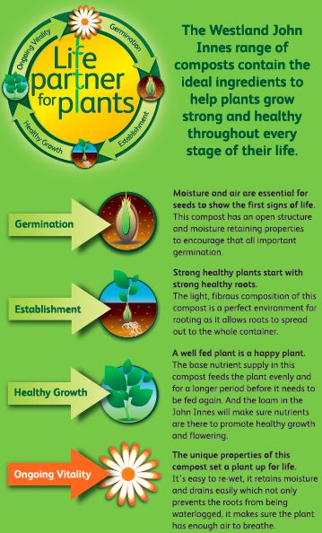 A graphic representation of the life journey of plants when using john innes composts.