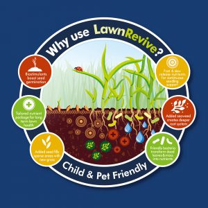 why use lawn revive